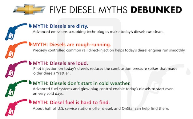 Chevrolet Diesel Myths