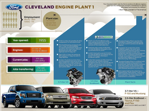 Ford EcoBoost V6 Engine Production