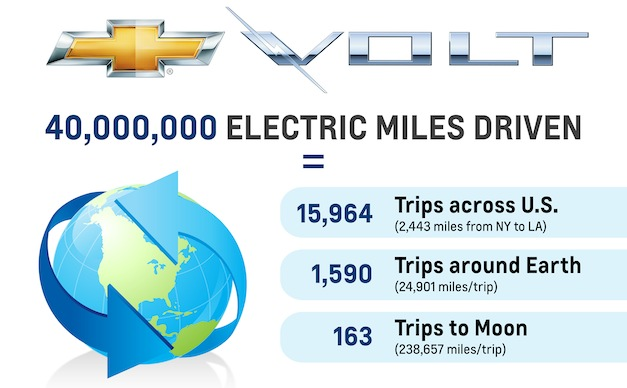 Chevrolet Volt owners have collectively driven more than 40 million miles on electricity