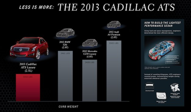 The 2013 Cadillac ATS weighs less than the BMW 3, Audi A4, Mercedes C-Class