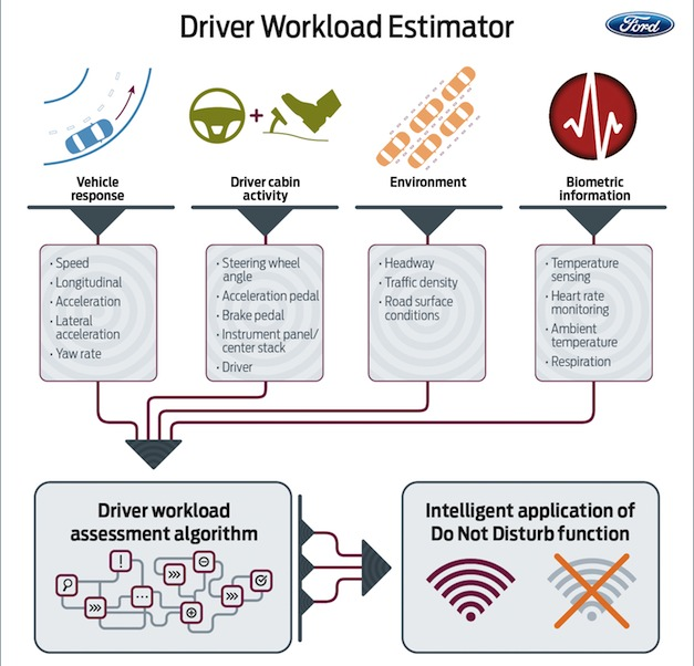 Ford Workload Estimator