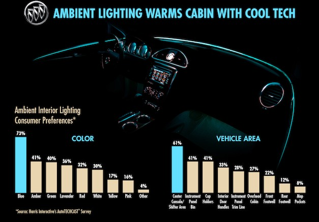 Buick ambient lighting