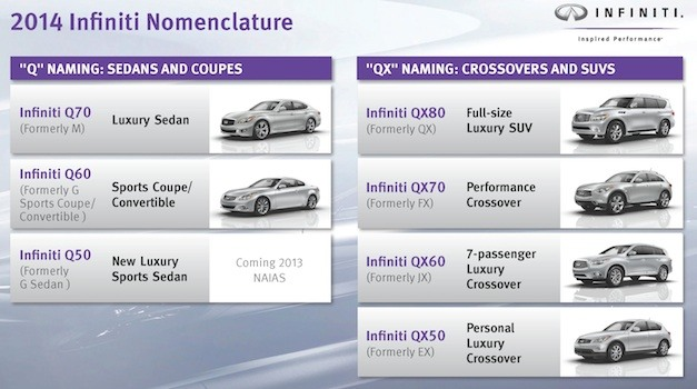 Quartermaster: Infiniti announces new naming strategy, every model to start with 'Q'