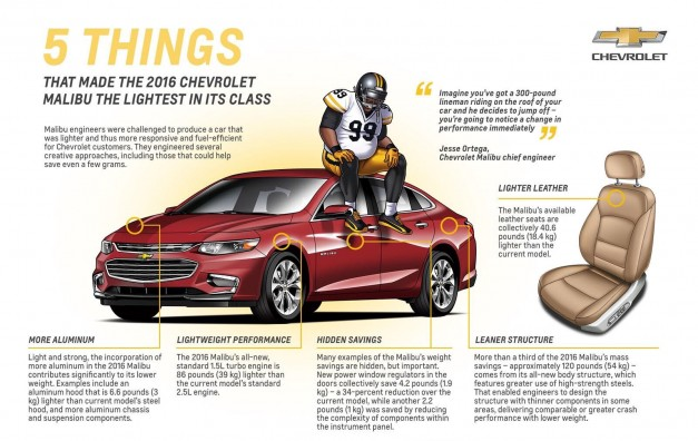 Chevrolet highlights how they put the new generation 2016 Malibu on a diet