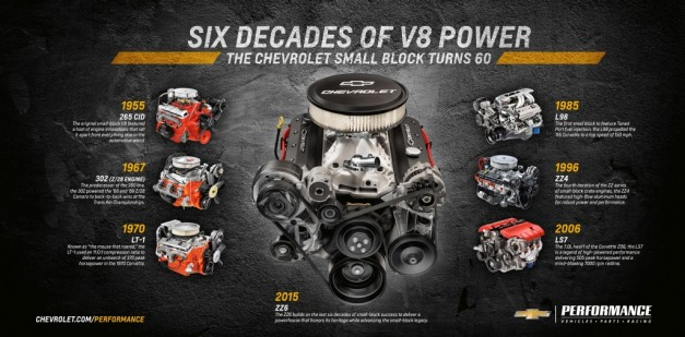 "Meet Chevrolet's all-new 350 ""small block"" V8, the most powerful 350 ever made"