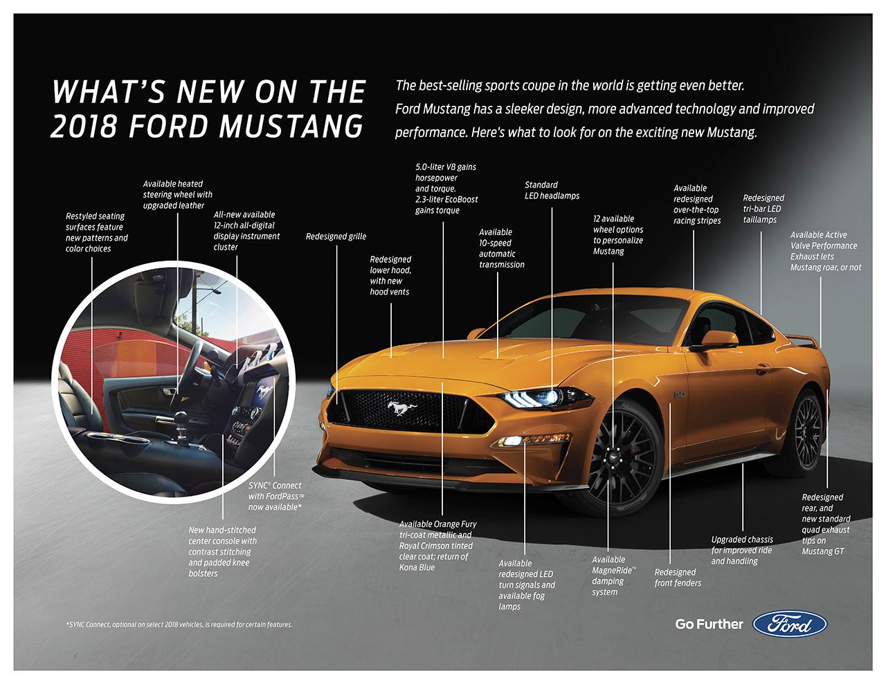 2018 Ford Mustang Fact Sheet