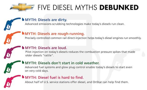 Chevrolet Diesel Myths